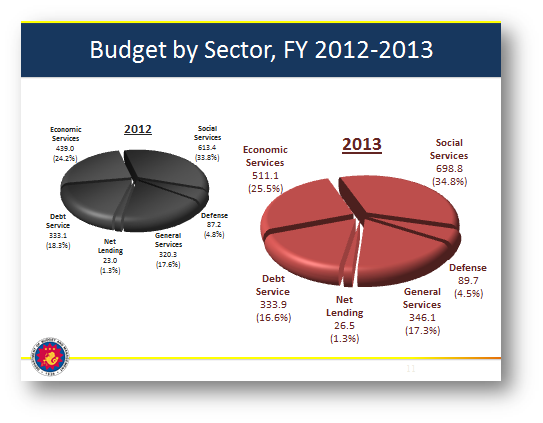 2012 national budget of the philippines Republic of the philippines city may i submit the proposed executive annual budget for fy 2012 of the city in the code and inline with the national.