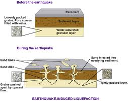 Soil liquefaction is seen as the culprit that caused much for Soil liquefaction